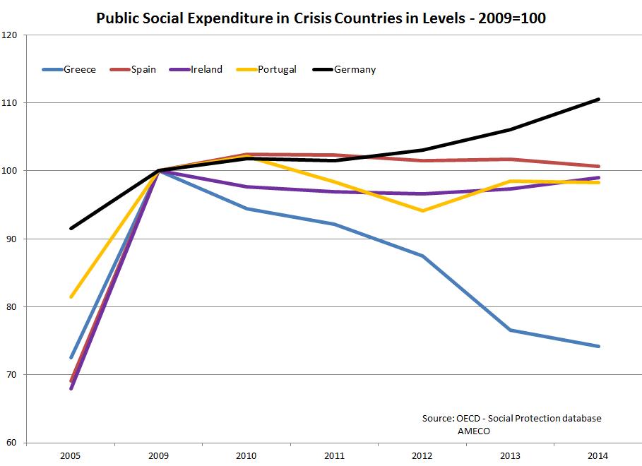 Öffentliche Sozialausgaben der Krisen-Staaten in % des BIPs - Basis 2009=100